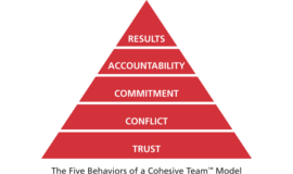 5 Challenges to Understand the 5 Behaviours of a Cohesive Team Team Building Activity